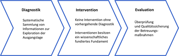 Angewandte Sportpsychologie als Dreischritt aus: Diagnostik, Internvention, Evaluation